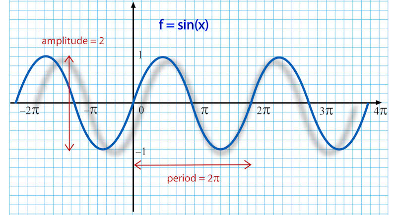 Stiff-Necked and Sin(e) Curves